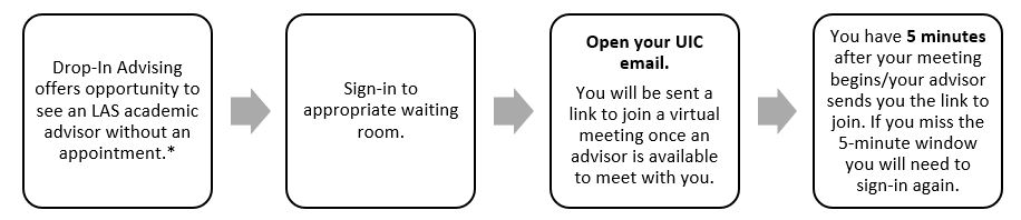 Drop-In Advising Overview